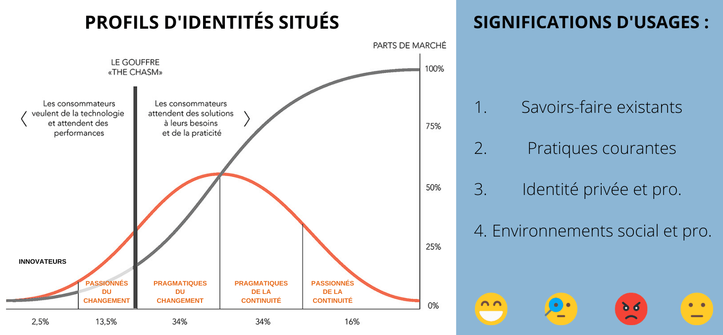 significations d'usage set profils cautic