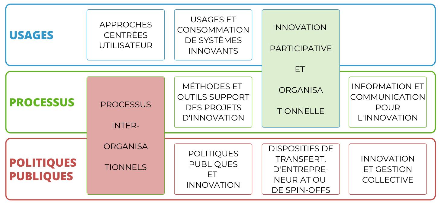 projet scientifique et axes de recherche